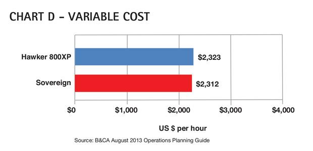 AC Chart D - Cessna Citation Sovereign Variable Cost Comparison