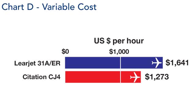 Cessna Citation CJ4 Variable Hourly Cost Comparison