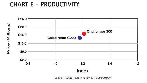 Chart E - Bombardier Challenger 300 Productivity Comparison