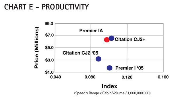 Aircraft Comparative Analysis - Hawker Beechcraft Premier IA - AC Chart E Feb13