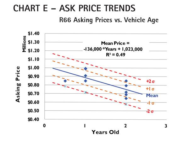 AC Chart E - Robinson R66 Ask Price Trends Comparison