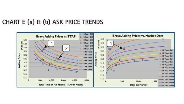 AC Chart E - Cessna Citation Bravo Ask Price Trends Comparison