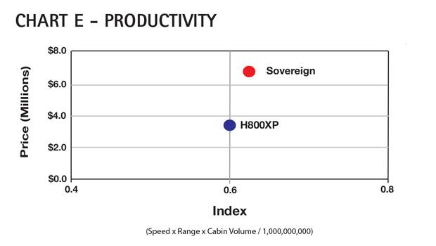 AC Chart E - Cessna Citation Sovereign Productivity Comparison