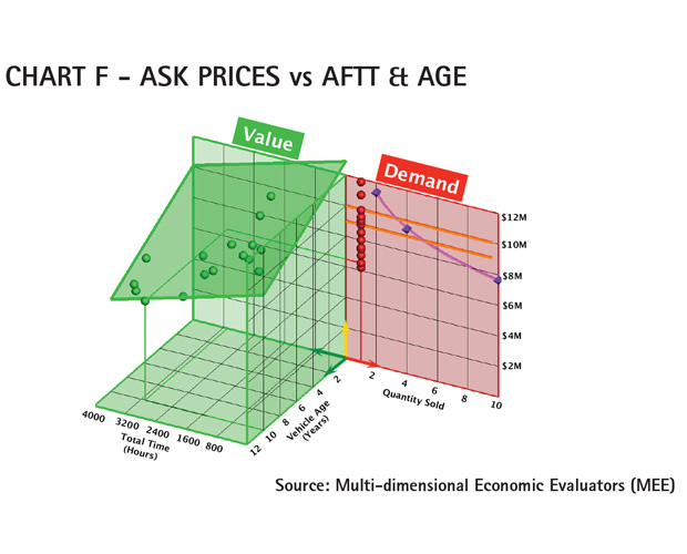 AC Chart F - Cessna Citation Sovereign Ask Prices vs AFTT & AGE