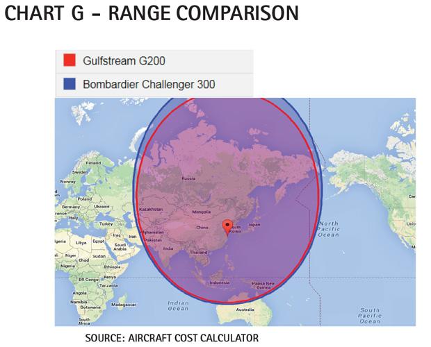 Chart G - Bombardier Challenger 300 Range Comparison