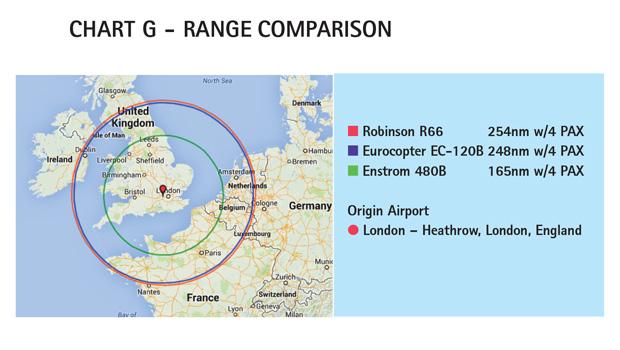 AC Chart G - Robinson R66 Range Comparison