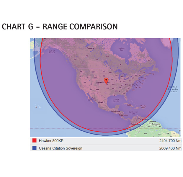 AC Chart G - Cessna Citation Sovereign Range Comparison