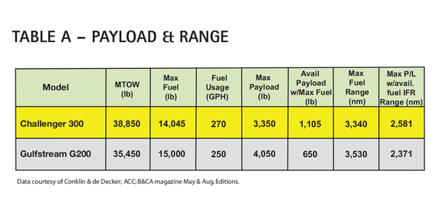 Table A - Bombardier Challenger 300 Payload & Range Comparison