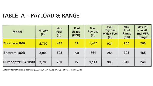 AC Table A - Robinson R66 Payload & Range Comparison