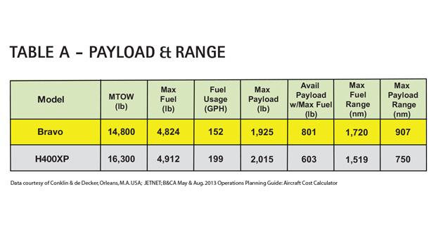 AC Table A - Cessna Citation Bravo Payload & Range Comparison
