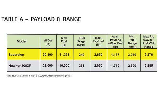 AC Table A - Cessna Citation Sovereign Payload & Range Comparison