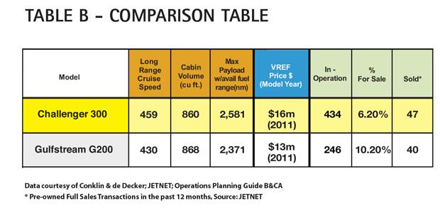 Table B - Bombardier Challenger 300 Comparison Table