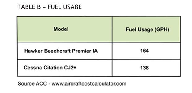 Aircraft Comparative Analysis - Hawker Beechcraft Premier IA - AC Table B Feb13