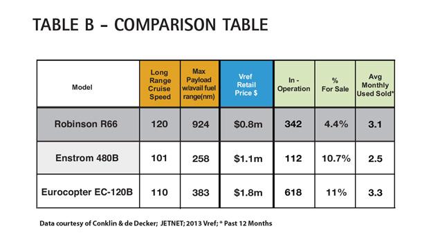 AC Table B - Robinson R66 Comparison Table