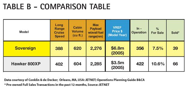 AC Table B - Cessna Citation Sovereign Comparison Table
