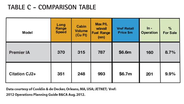 Aircraft Comparative Analysis - Hawker Beechcraft Premier IA - AC Table C Feb13