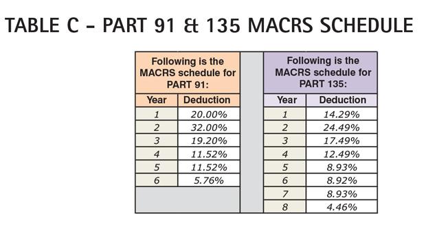 AC Table C - Cessna Citation Sovereign Part 91 & 135 MACRS Schedule
