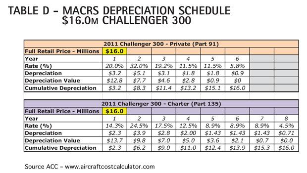Table D - Bombardier Challenger 300 MACRS Depreciation Schedule