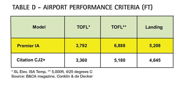 Aircraft Comparative Analysis - Hawker Beechcraft Premier IA - AC Table D Feb13