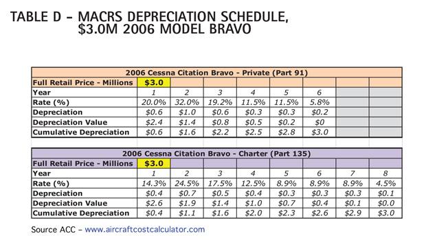 AC Table D - Cessna Citation Bravo MACRS Depreciation Schedule