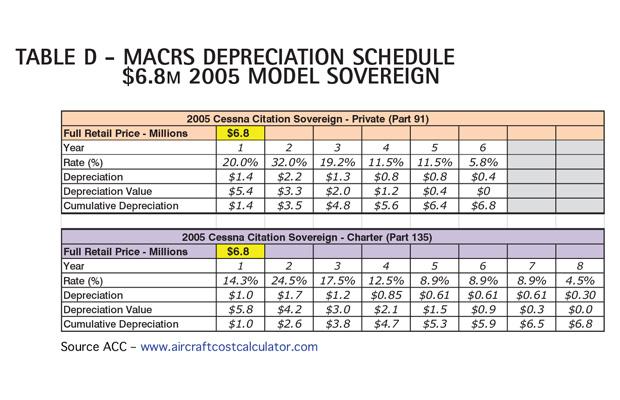 AC Table D - Cessna Citation Sovereign MACRS Depreciation Schedule