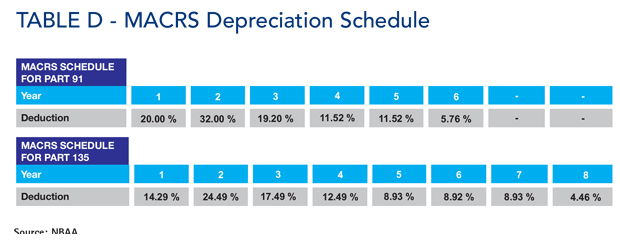 MACRS Depreciation Schedule