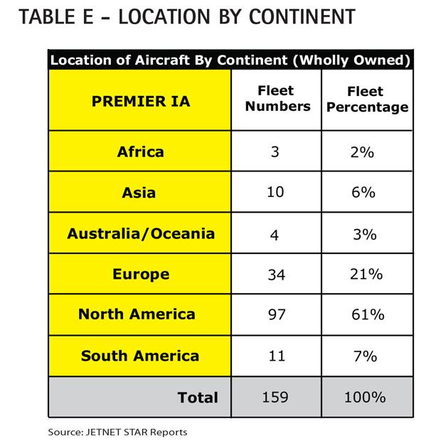 Aircraft Comparative Analysis - Hawker Beechcraft Premier IA - AC Table E Feb13