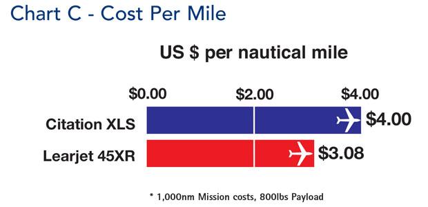 Bombardier Learjet 45XR Cost Per Mile Comparison