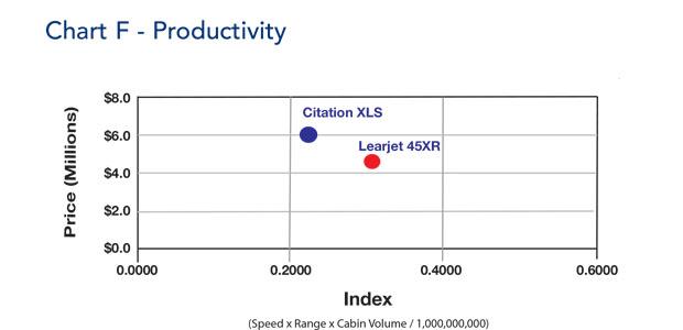 Bombardier Learjet 45XR Productivity Comparison