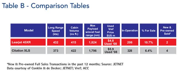 Bombardier Learjet 45XR Comparison Table