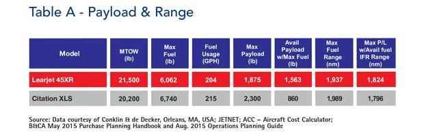 Bombardier Learjet 45XR Payload & Range