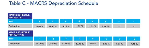 Learjet 45XR MACRS Schedule
