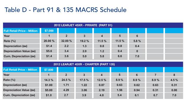Bombardier Learjet 45XR Part 91 & Part 135 MACRS Schedule