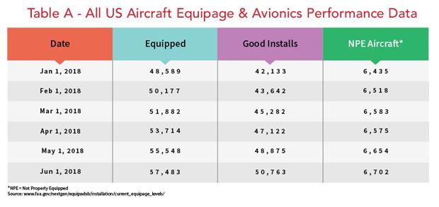 ADS-B: All US Aircraft Equipage & Avionics Performance data