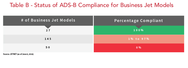 Status of ADS-B Compliance for Business Jet Models