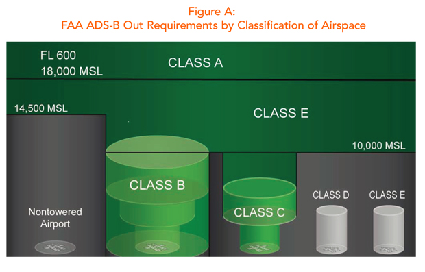 ADS-B Out Requirement by US Airspace, FAA
