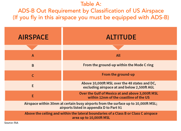 ADS-B Out Requirement by US Airspace