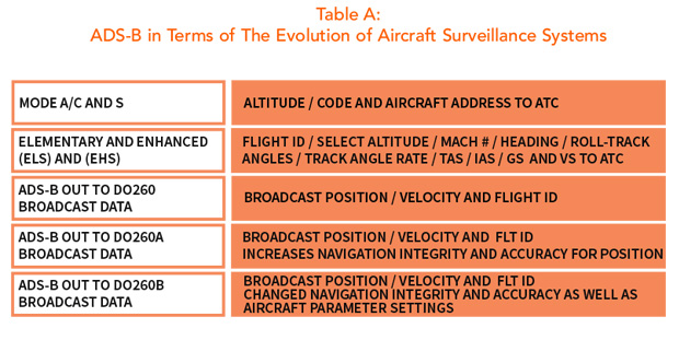 ADS-B in Terms of the Evolution of Aircraft Surveillance Systems