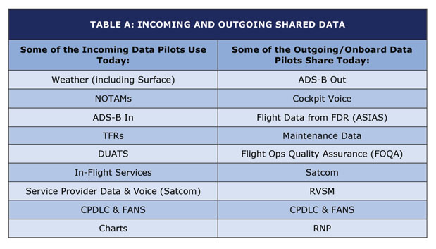 Incoming and Outgoing Shared Data