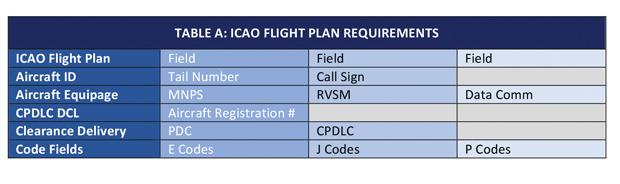 I CAO Flight Plan Requirements