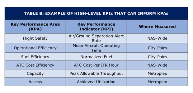 KPIs that inform KPAs