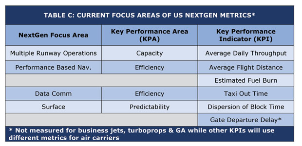 NextGen Metrics Focus Areas