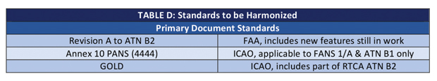 Data Comm Standards Harmonization