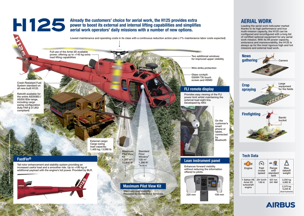 Airbus H125 Aerial Works Infographic