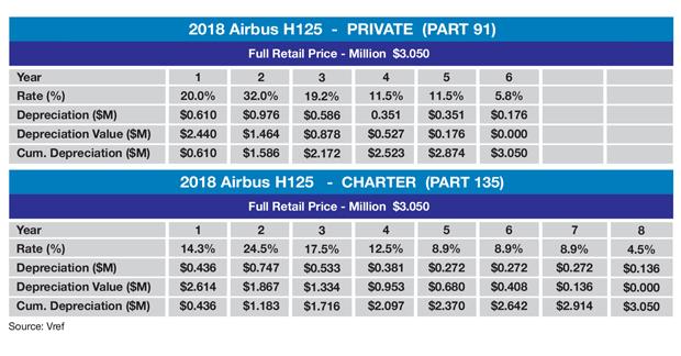 MACRS Depreciation Schedule for 2018 Model Airbus H125