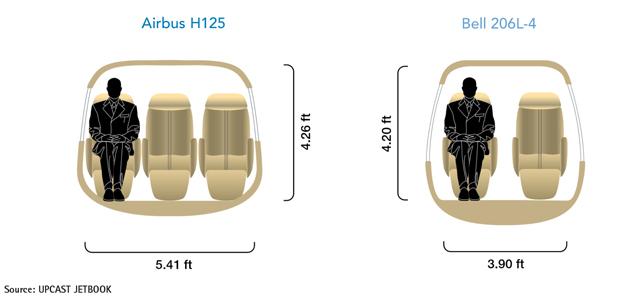 Airbus H125 vs Bell 206L-4 Cabin Cross-Section Comparison