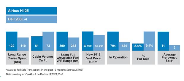 Airbus H125 vs Bell 206L-4 Comparison Table