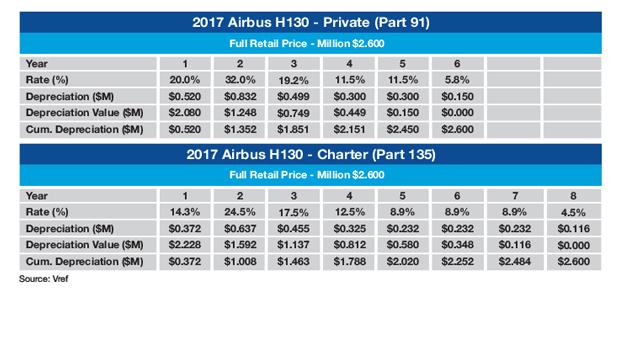 Airbus H130 MACRS Tax Schedule (Sample)