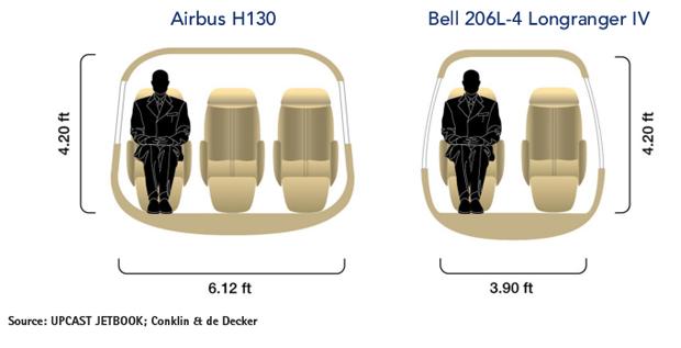 Airbus H130 vs Bell 206L-4 Cabin Comparison