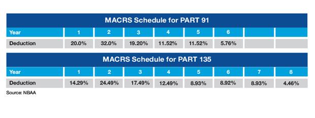 Modified Accelerated Depreciation Tax Schedule Sample